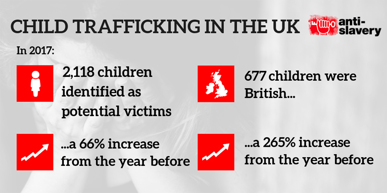Child slavery in the UK infographic