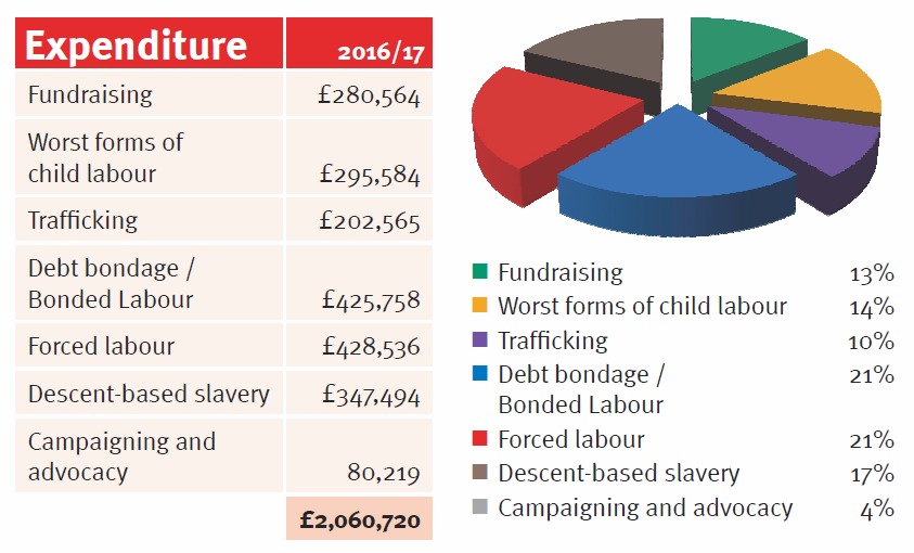 Anti-Slavery International Expenditure 2016-17