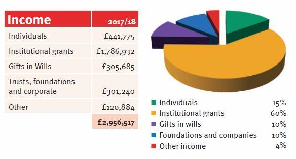 Anti-Slavery income 2017-18