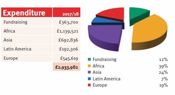 Anti-Slavery expenditure 2017-18